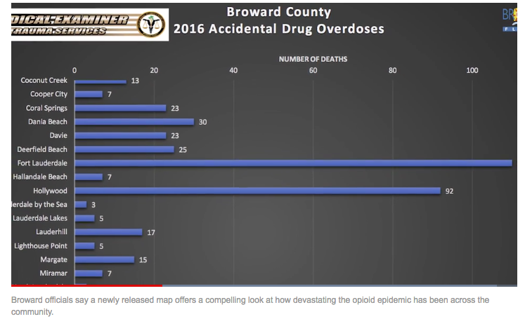 Broward opiod overdoses
